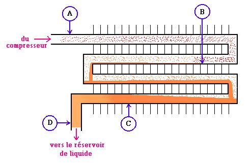 condenseur fonctionnement