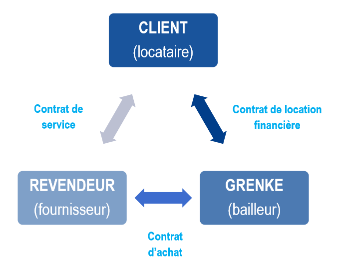 location financiere