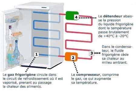 Schema frigorifique congelateur